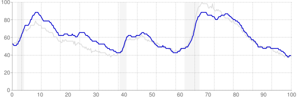 New York monthly unemployment rate chart from 1990 to January 2019